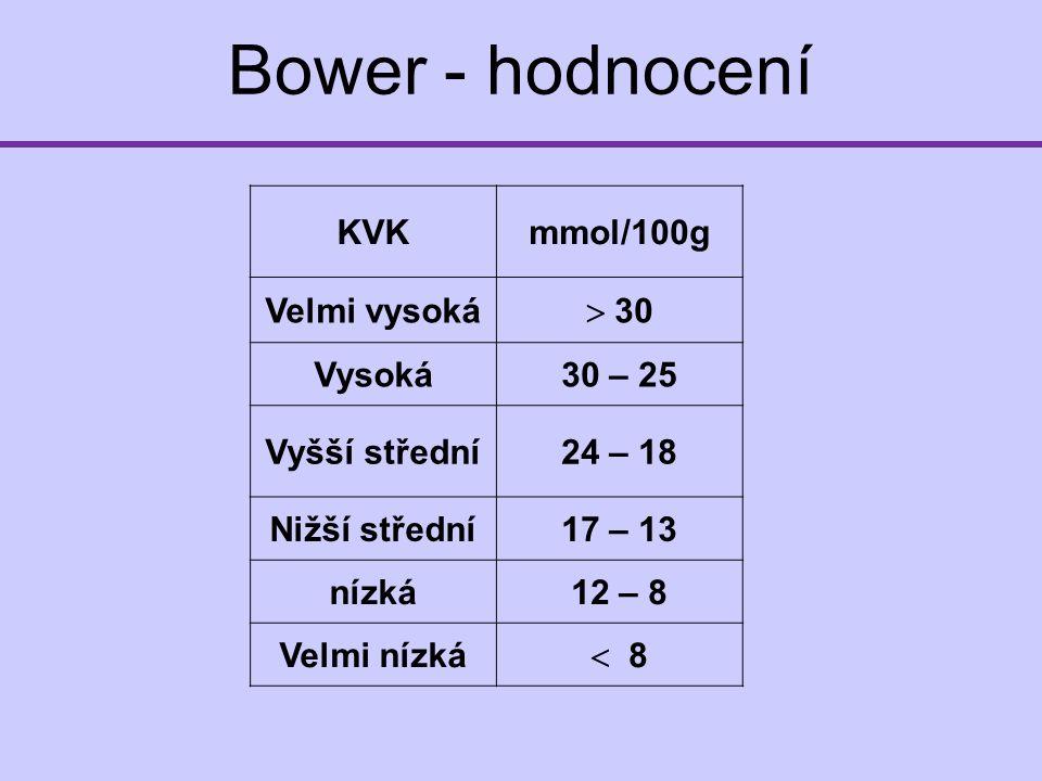 Bower - hodnocení KVKmmol/100g Velmi vysoká  30 Vysoká30 – 25 Vyšší střední24 – 18 Nižší střední17 – 13 nízká12 – 8 Velmi nízká  8