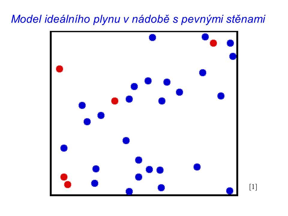 Model ideálního plynu v nádobě s pevnými stěnami [1]
