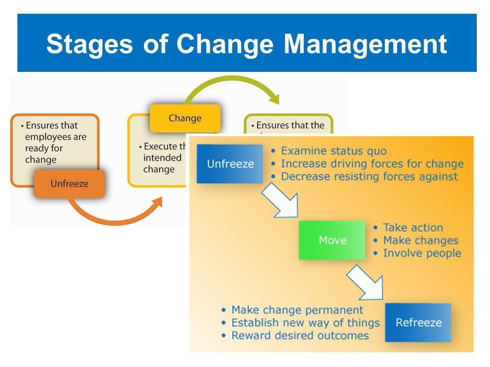 Stages of Change Management 5