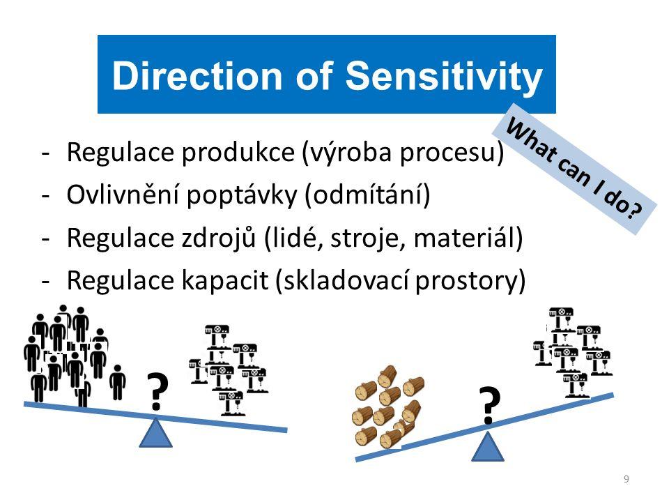 -Regulace produkce (výroba procesu) -Ovlivnění poptávky (odmítání) -Regulace zdrojů (lidé, stroje, materiál) -Regulace kapacit (skladovací prostory) 9 Direction of Sensitivity .