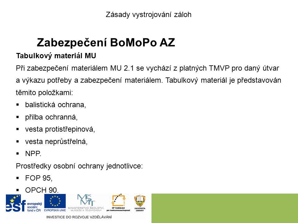 Zabezpečení BoMoPo AZ Tabulkový materiál MU Při zabezpečení materiálem MU 2.1 se vychází z platných TMVP pro daný útvar a výkazu potřeby a zabezpečení materiálem.