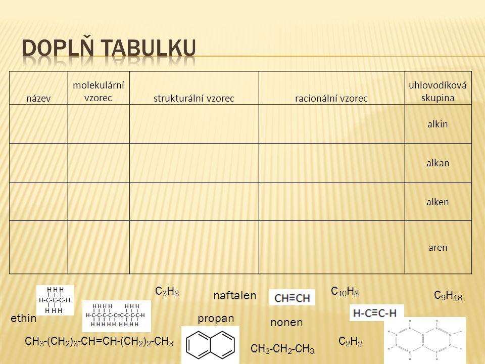 název molekulární vzorecstrukturální vzorecracionální vzorec uhlovodíková skupina alkin alkan alken aren ethinpropan C2H2C2H2 nonen CH 3 -(CH 2 ) 3 -C