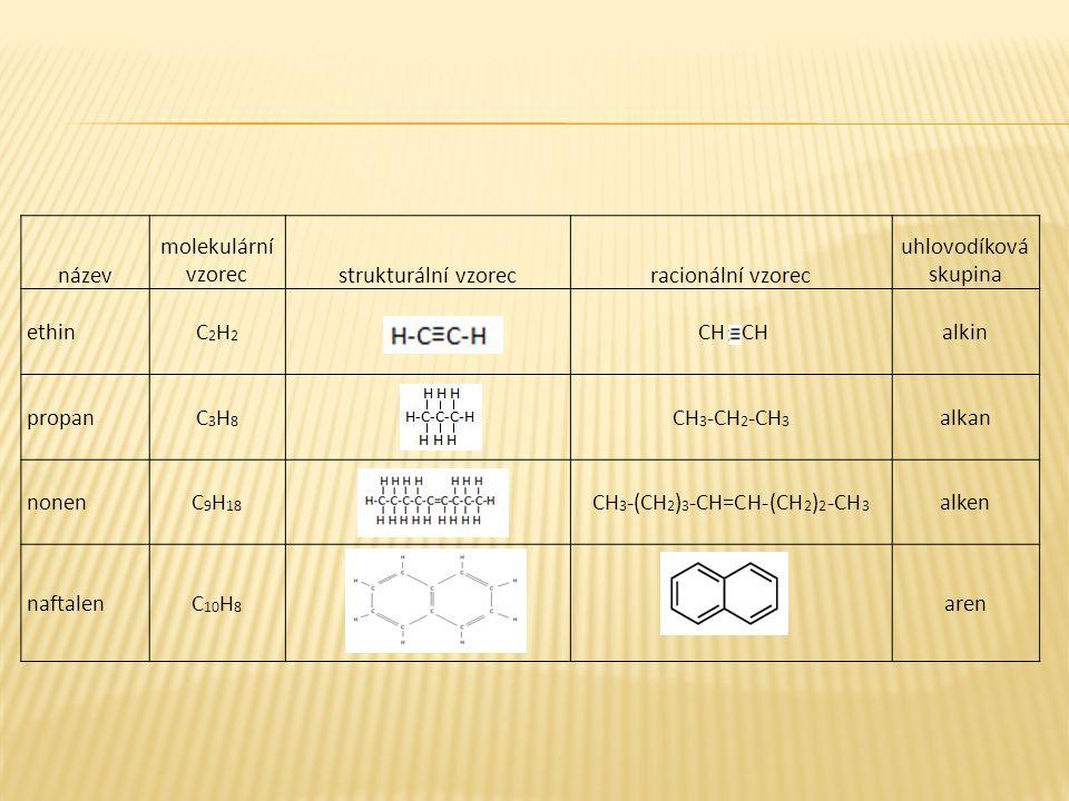 název molekulární vzorecstrukturální vzorecracionální vzorec uhlovodíková skupina ethinC2H2C2H2 CH CHalkin propanC3H8C3H8 CH 3 -CH 2 -CH 3 alkan nonen