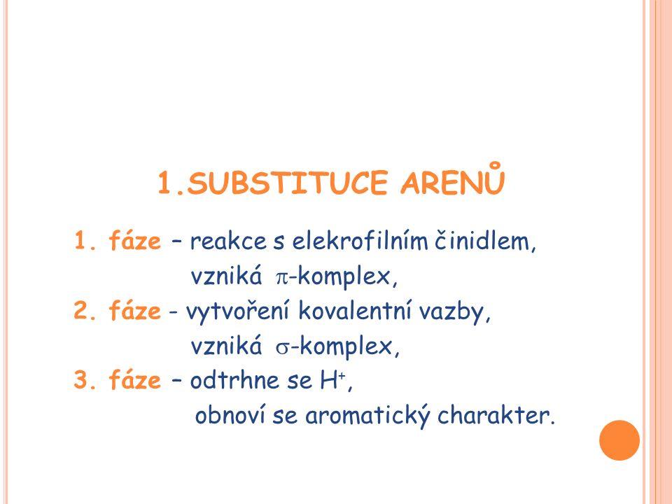 1.SUBSTITUCE ARENŮ 1. fáze – reakce s elekrofilním činidlem, vzniká  -komplex, 2. fáze - vytvoření kovalentní vazby, vzniká  -komplex, 3. fáze – odt