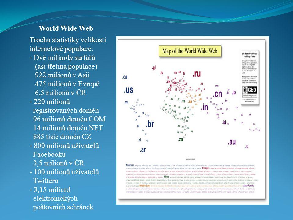 World Wide Web Trochu statistiky velikosti internetové populace: - Dvě miliardy surfařů (asi třetina populace) 922 milionů v Asii 475 milionů v Evropě 6,5 milionů v ČR - 220 milionů registrovaných domén 96 milionů domén COM 14 milionů domén NET 885 tisíc domén CZ - 800 milionů uživatelů Facebooku 3,5 milionů v ČR - 100 milionů uživatelů Twitteru - 3,15 miliard elektronických poštovních schránek