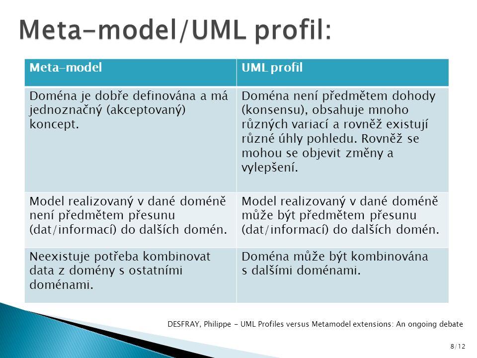 8/12 Meta-model/UML profil: DESFRAY, Philippe - UML Profiles versus Metamodel extensions: An ongoing debate Meta-modelUML profil Doména je dobře definována a má jednoznačný (akceptovaný) koncept.