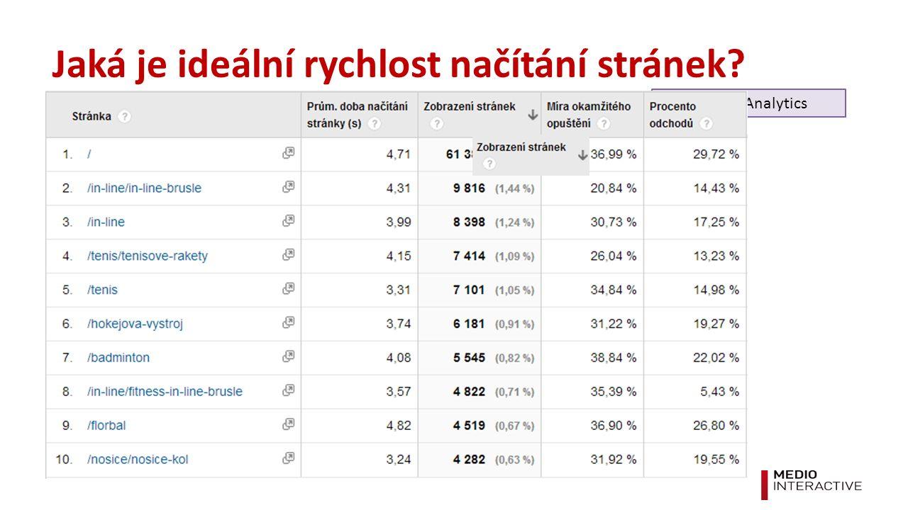 Jaká je ideální rychlost načítání stránek Google Analytics