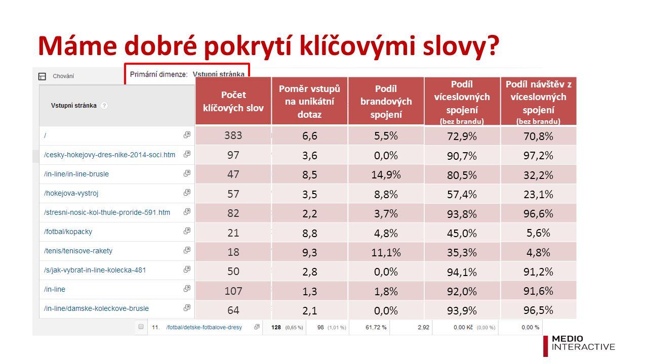 Poměr vstupů na unikátní dotaz 6,6 3,6 8,5 3,5 2,2 8,8 9,3 2,8 1,3 2,1 Podíl brandových spojení 5,5% 0,0% 14,9% 8,8% 3,7% 4,8% 11,1% 0,0% 1,8% 0,0% Podíl víceslovných spojení (bez brandu) 72,9% 90,7% 80,5% 57,4% 93,8% 45,0% 35,3% 94,1% 92,0% 93,9% Podíl návštěv z víceslovných spojení (bez brandu) 70,8% 97,2% 32,2% 23,1% 96,6% 5,6% 4,8% 91,2% 91,6% 96,5% Počet klíčových slov 383 97 47 57 82 21 18 50 107 64