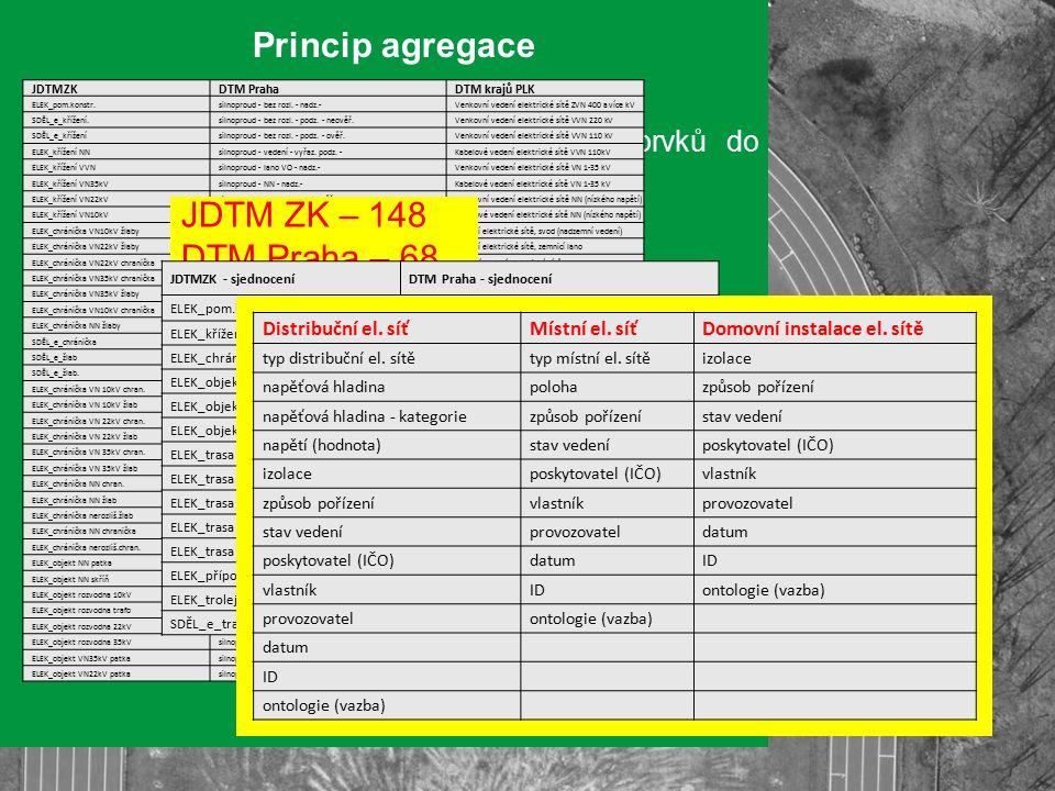 Princip agregace Agregace velkého počtu elementárních prvků do základních objektových typů Zejm.