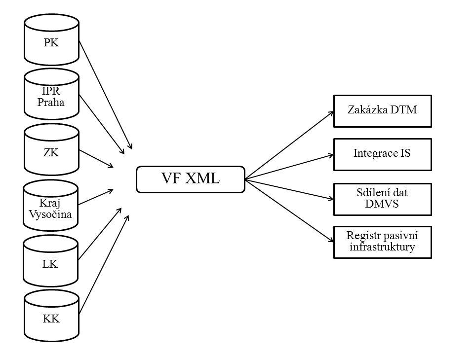 VF XML KK LK ZK Kraj Vysočina IPR Praha PK Zakázka DTM Integrace IS Sdílení dat DMVS Registr pasivní infrastruktury