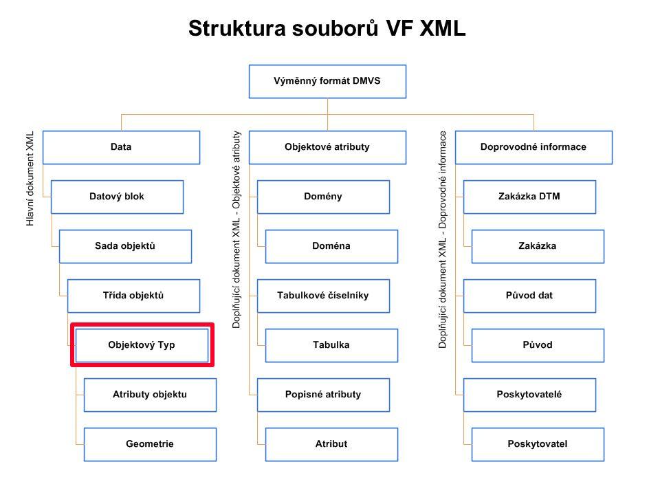 Struktura souborů VF XML