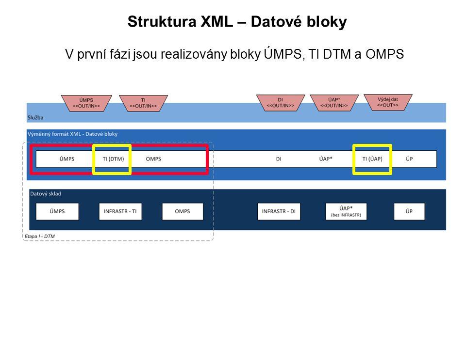 Struktura XML – Datové bloky V první fázi jsou realizovány bloky ÚMPS, TI DTM a OMPS