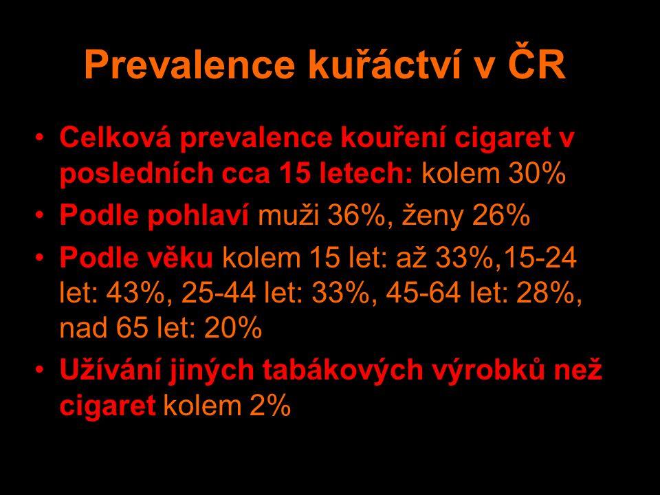 Prevalence kuřáctví v ČR Celková prevalence kouření cigaret v posledních cca 15 letech: kolem 30% Podle pohlaví muži 36%, ženy 26% Podle věku kolem 15 let: až 33%,15-24 let: 43%, 25-44 let: 33%, 45-64 let: 28%, nad 65 let: 20% Užívání jiných tabákových výrobků než cigaret kolem 2%