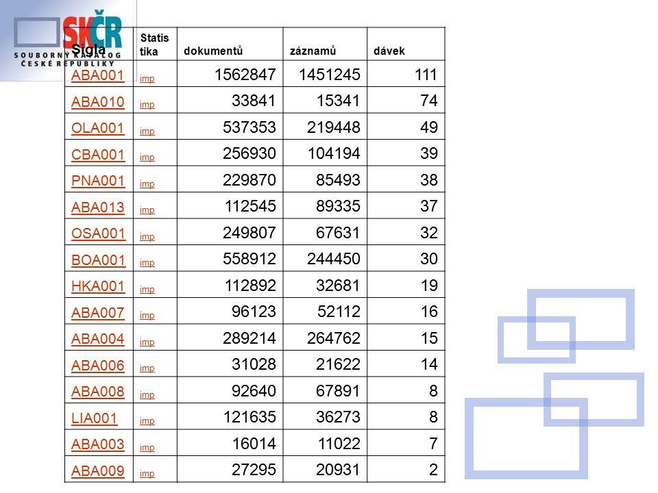 Sigla Statis tikadokumentůzáznamůdávek ABA001 imp 15628471451245111 ABA010 imp 338411534174 OLA001 imp 53735321944849 CBA001 imp 25693010419439 PNA001