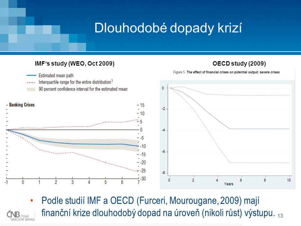 13 Podle studií IMF a OECD (Furceri, Mourougane, 2009) mají finanční krize dlouhodobý dopad na úroveň (nikoli růst) výstupu.