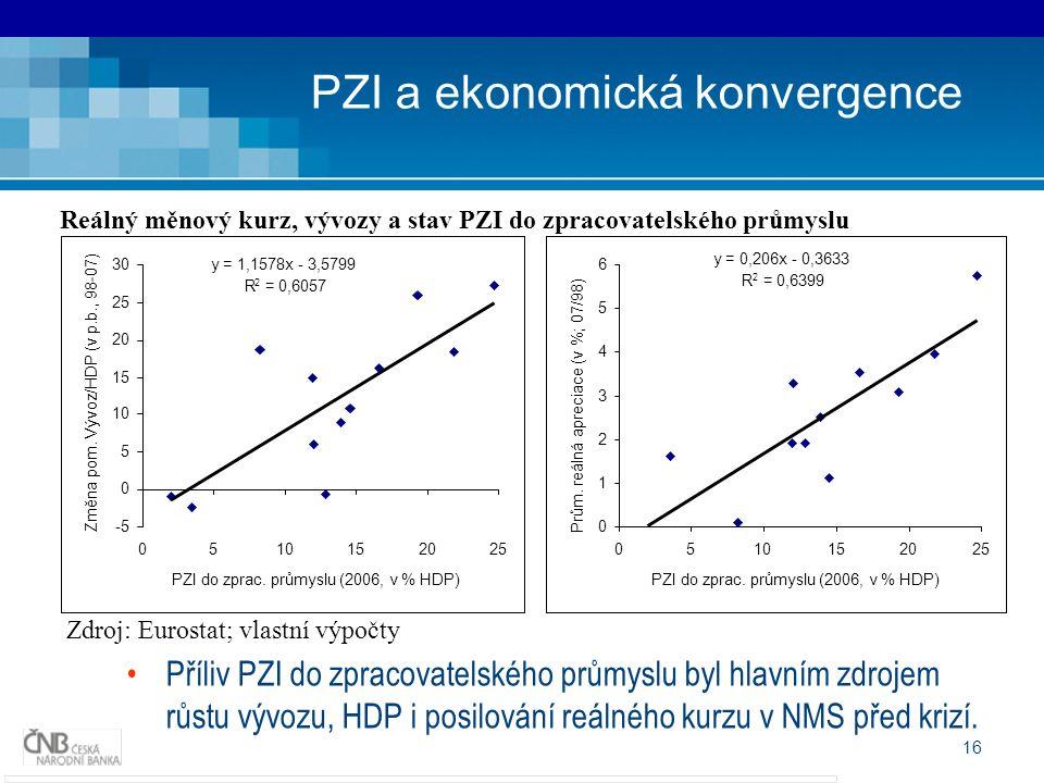 16 PZI a ekonomická konvergence Reálný měnový kurz, vývozy a stav PZI do zpracovatelského průmyslu Zdroj:Eurostat; vlastní výpočty y = 1,1578x - 3,5799 R 2 = 0,6057 -5 0 5 10 15 20 25 30 0510152025 PZI do zprac.