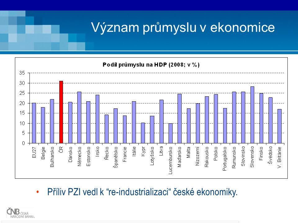17 Význam průmyslu v ekonomice Příliv PZI vedl k re-industrializaci české ekonomiky.