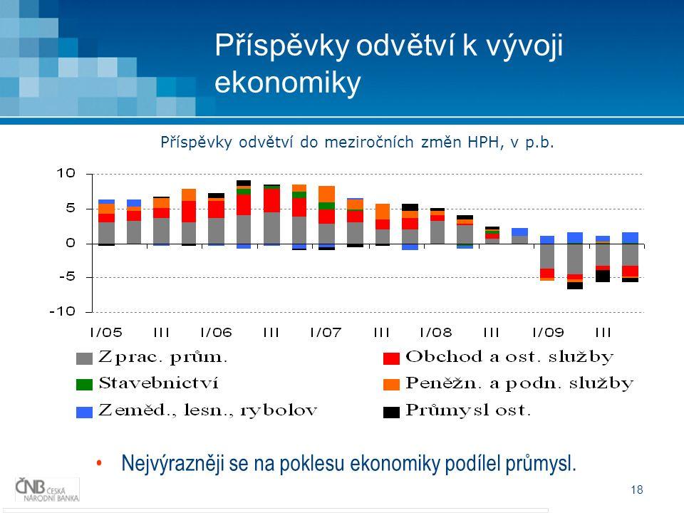 18 Příspěvky odvětví k vývoji ekonomiky Nejvýrazněji se na poklesu ekonomiky podílel průmysl.