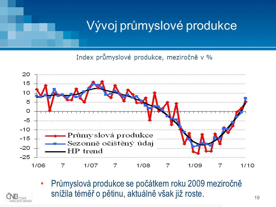 19 Vývoj průmyslové produkce Průmyslová produkce se počátkem roku 2009 meziročně snížila téměř o pětinu, aktuálně však již roste.