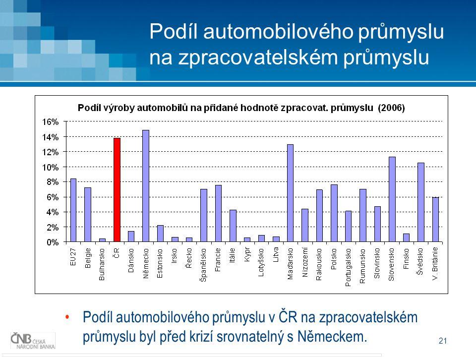 21 Podíl automobilového průmyslu na zpracovatelském průmyslu Podíl automobilového průmyslu v ČR na zpracovatelském průmyslu byl před krizí srovnatelný s Německem.