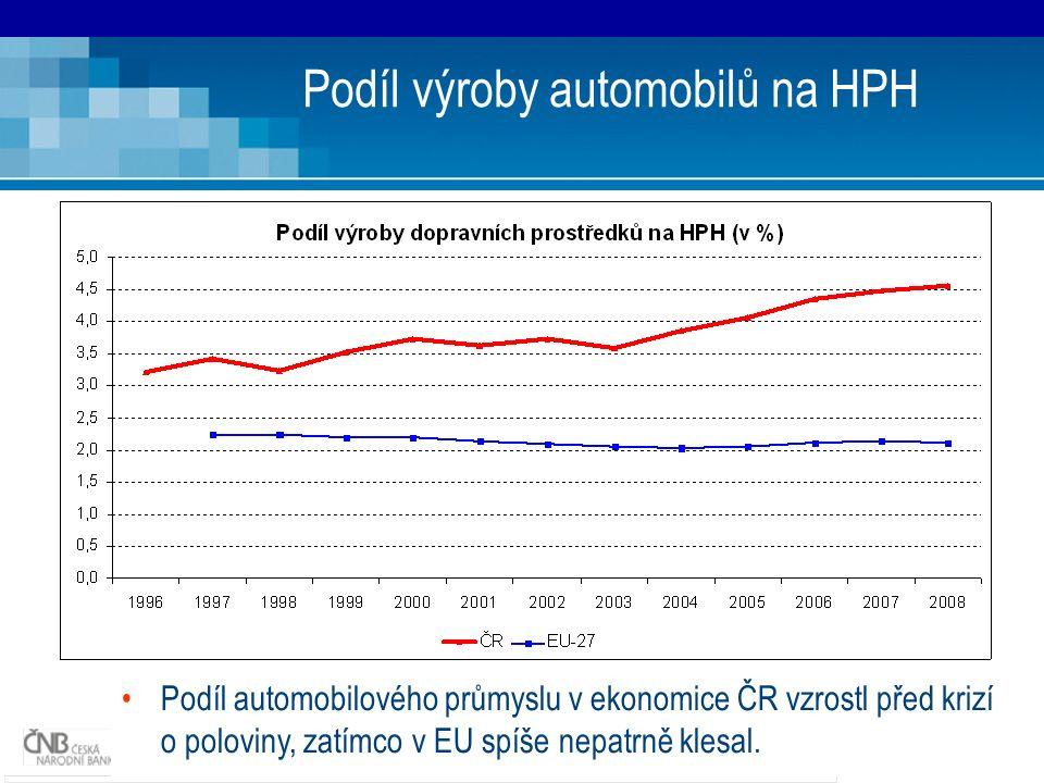 22 Podíl výroby automobilů na HPH Podíl automobilového průmyslu v ekonomice ČR vzrostl před krizí o poloviny, zatímco v EU spíše nepatrně klesal.