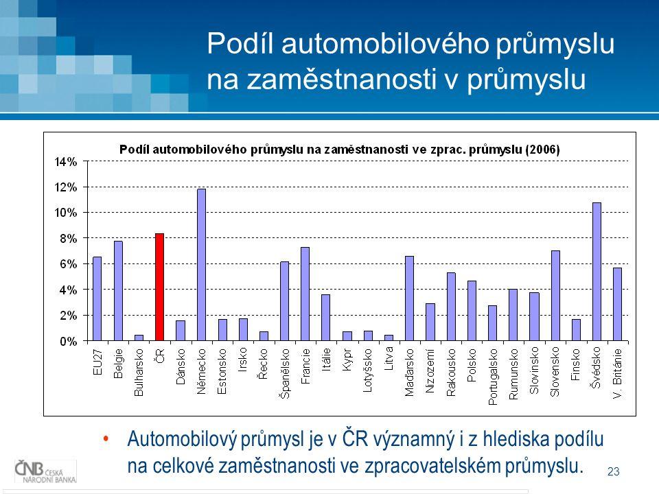 23 Podíl automobilového průmyslu na zaměstnanosti v průmyslu Automobilový průmysl je v ČR významný i z hlediska podílu na celkové zaměstnanosti ve zpracovatelském průmyslu.