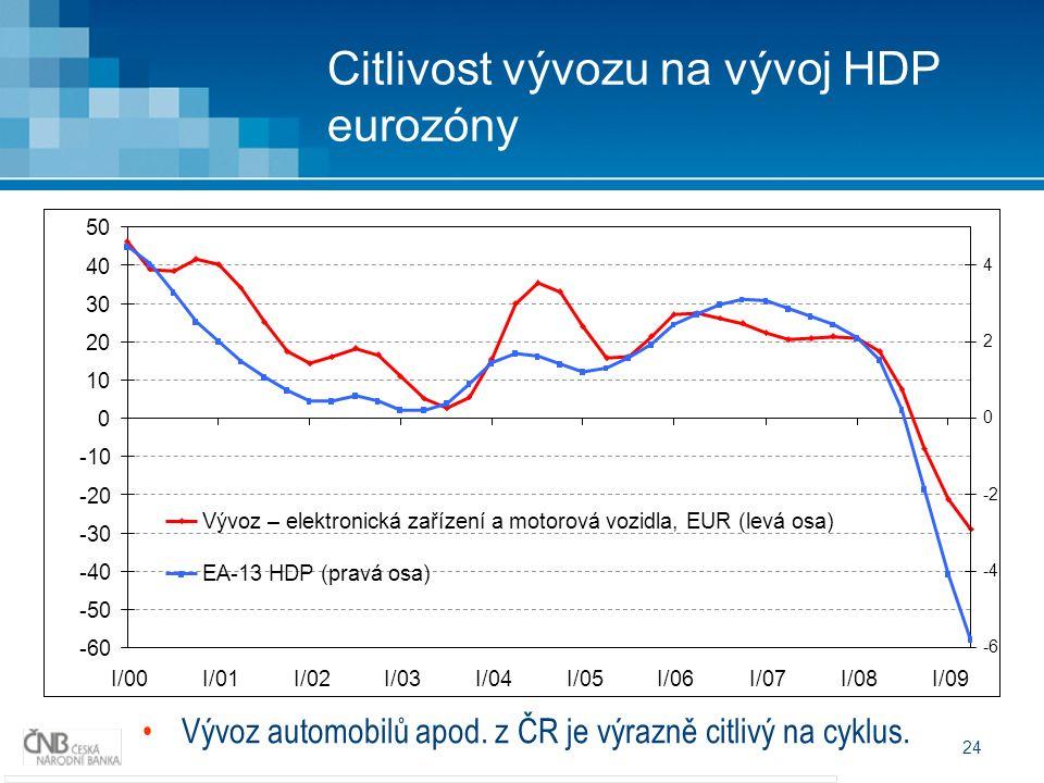 24 Citlivost vývozu na vývoj HDP eurozóny Vývoz automobilů apod. z ČR je výrazně citlivý na cyklus.
