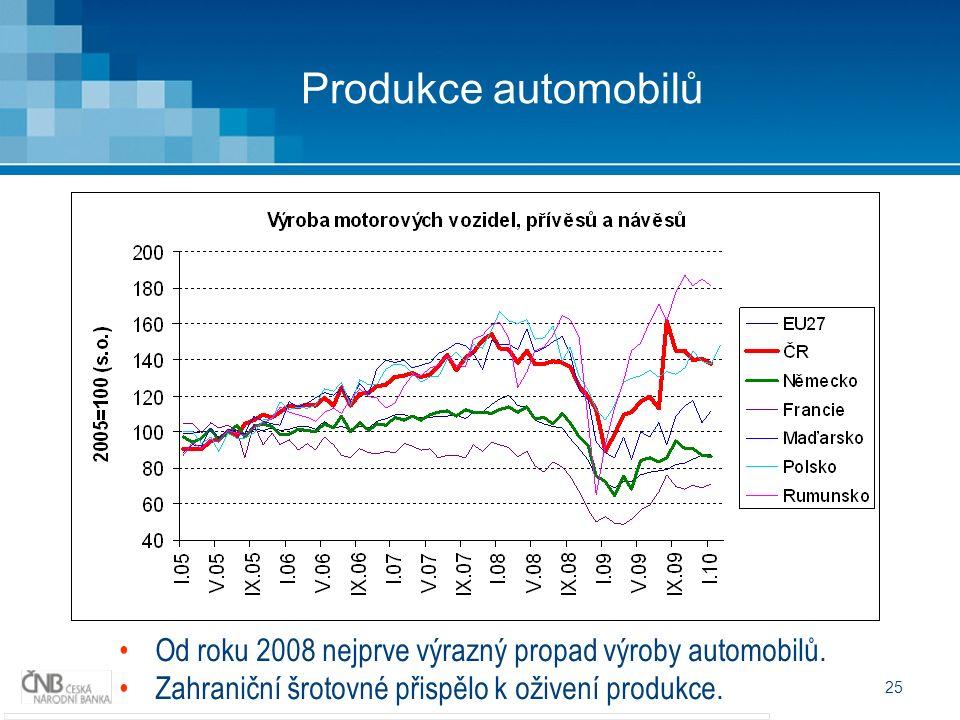 25 Produkce automobilů Od roku 2008 nejprve výrazný propad výroby automobilů.