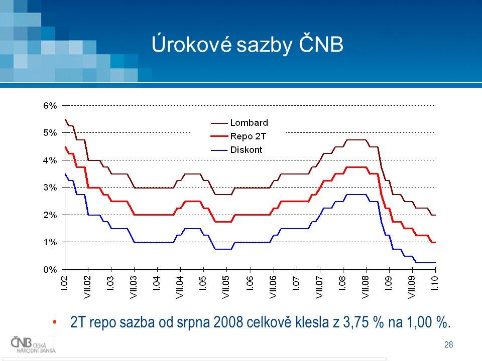 28 Úrokové sazby ČNB 2T repo sazba od srpna 2008 celkově klesla z 3,75 % na 1,00 %.