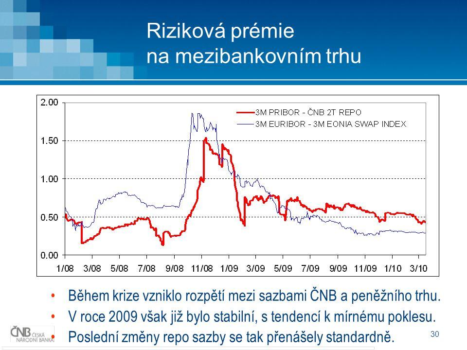 30 Riziková prémie na mezibankovním trhu Během krize vzniklo rozpětí mezi sazbami ČNB a peněžního trhu.