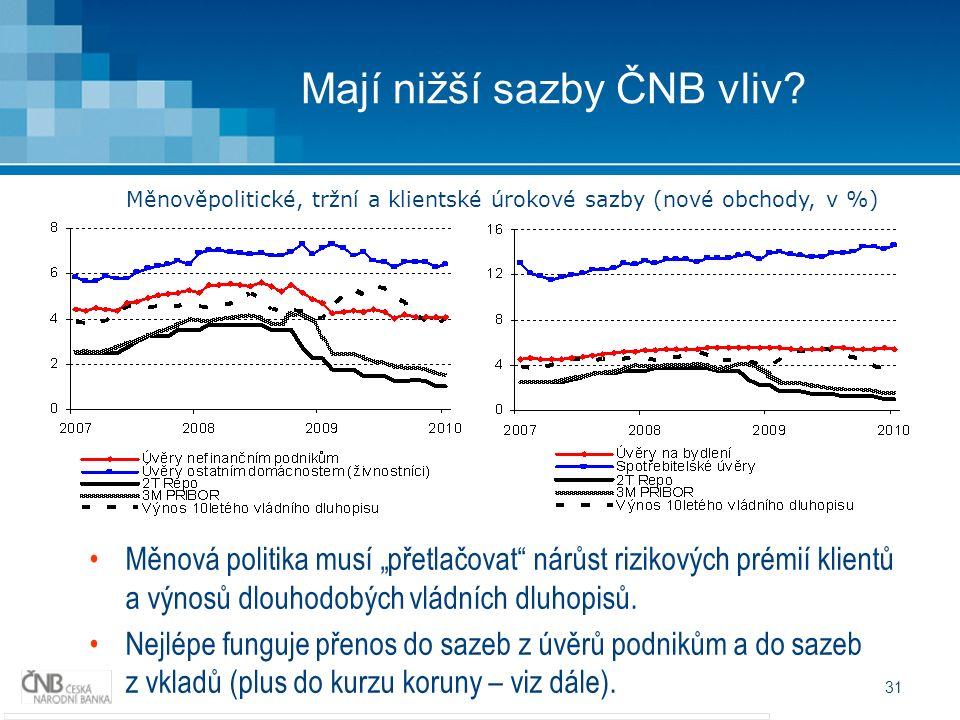 31 Mají nižší sazby ČNB vliv.
