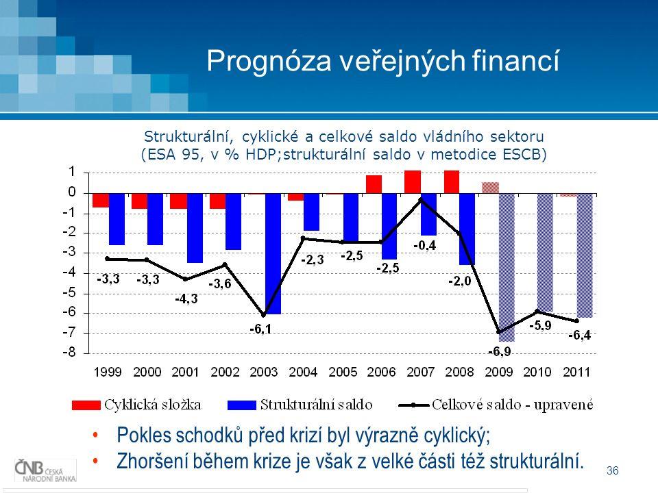 36 Prognóza veřejných financí Pokles schodků před krizí byl výrazně cyklický; Zhoršení během krize je však z velké části též strukturální.