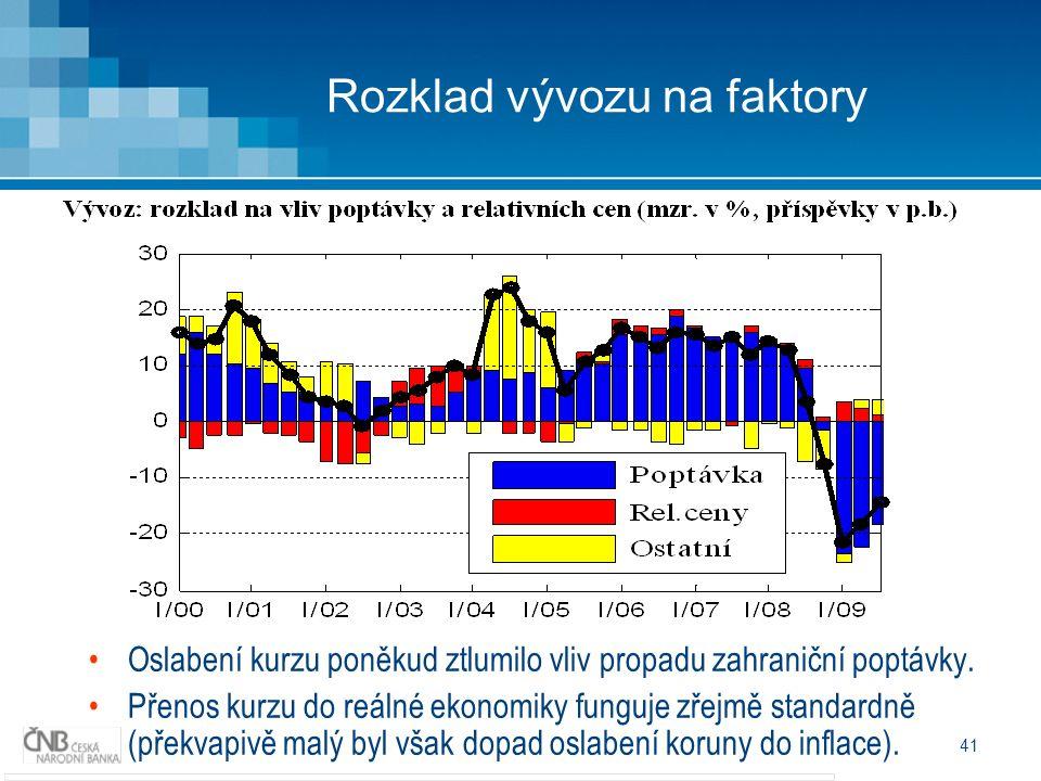 41 Rozklad vývozu na faktory Oslabení kurzu poněkud ztlumilo vliv propadu zahraniční poptávky.
