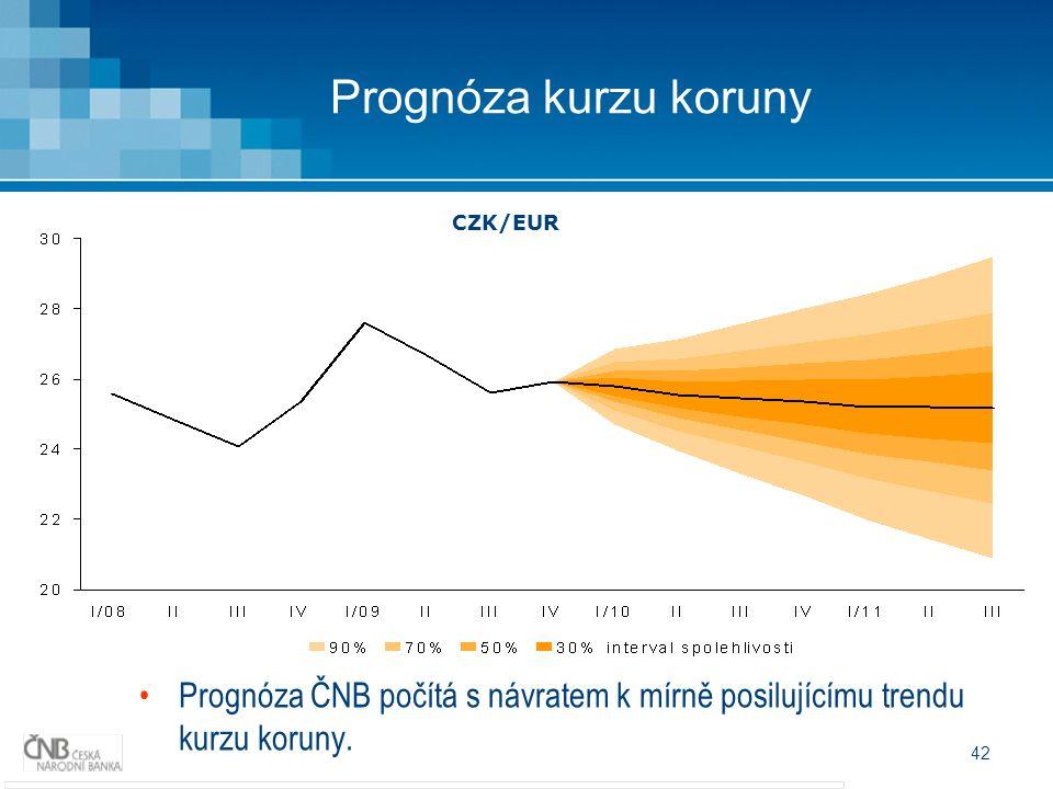 42 Prognóza kurzu koruny Prognóza ČNB počítá s návratem k mírně posilujícímu trendu kurzu koruny.
