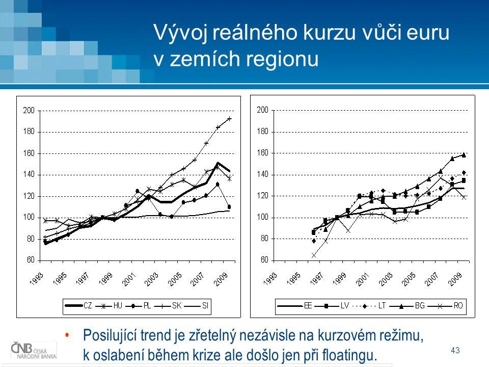 43 Vývoj reálného kurzu vůči euru v zemích regionu Posilující trend je zřetelný nezávisle na kurzovém režimu, k oslabení během krize ale došlo jen při floatingu.
