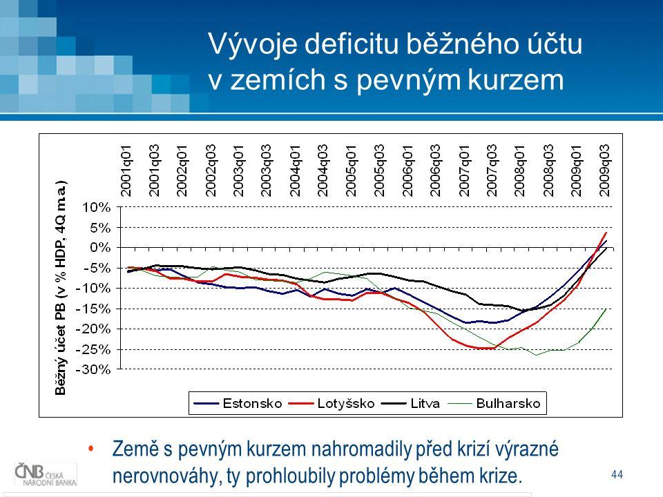 44 Vývoje deficitu běžného účtu v zemích s pevným kurzem Země s pevným kurzem nahromadily před krizí výrazné nerovnováhy, ty prohloubily problémy během krize.