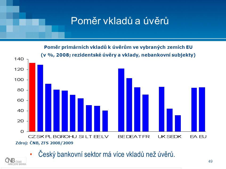 49 Poměr vkladů a úvěrů Zdroj: ČNB, ZFS 2008/2009 Poměr primárních vkladů k úvěrům ve vybraných zemích EU (v %, 2008; rezidentské úvěry a vklady, nebankovní subjekty) Český bankovní sektor má více vkladů než úvěrů.