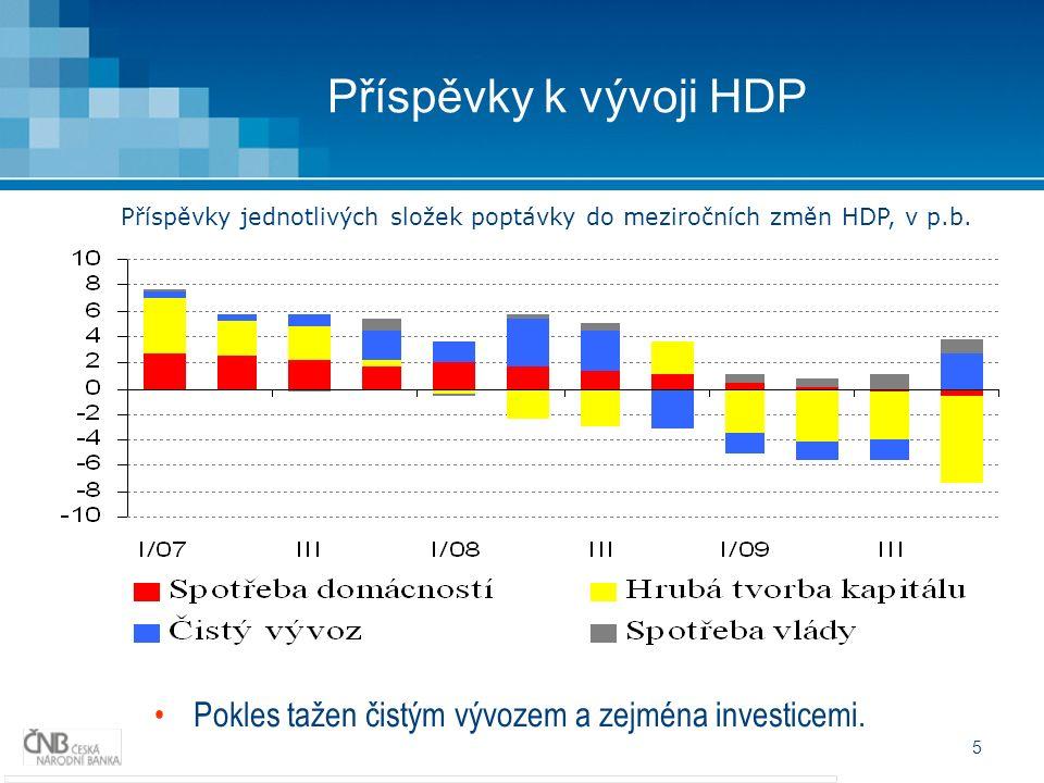 5 Příspěvky k vývoji HDP Pokles tažen čistým vývozem a zejména investicemi.