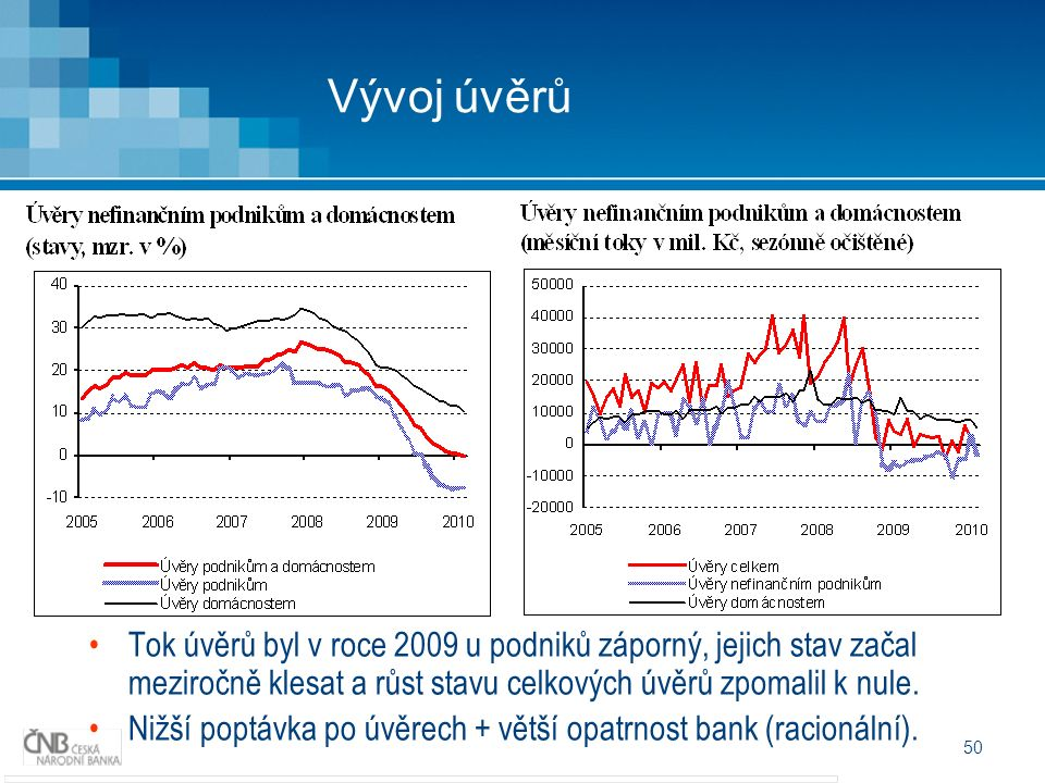 50 Vývoj úvěrů Tok úvěrů byl v roce 2009 u podniků záporný, jejich stav začal meziročně klesat a růst stavu celkových úvěrů zpomalil k nule.