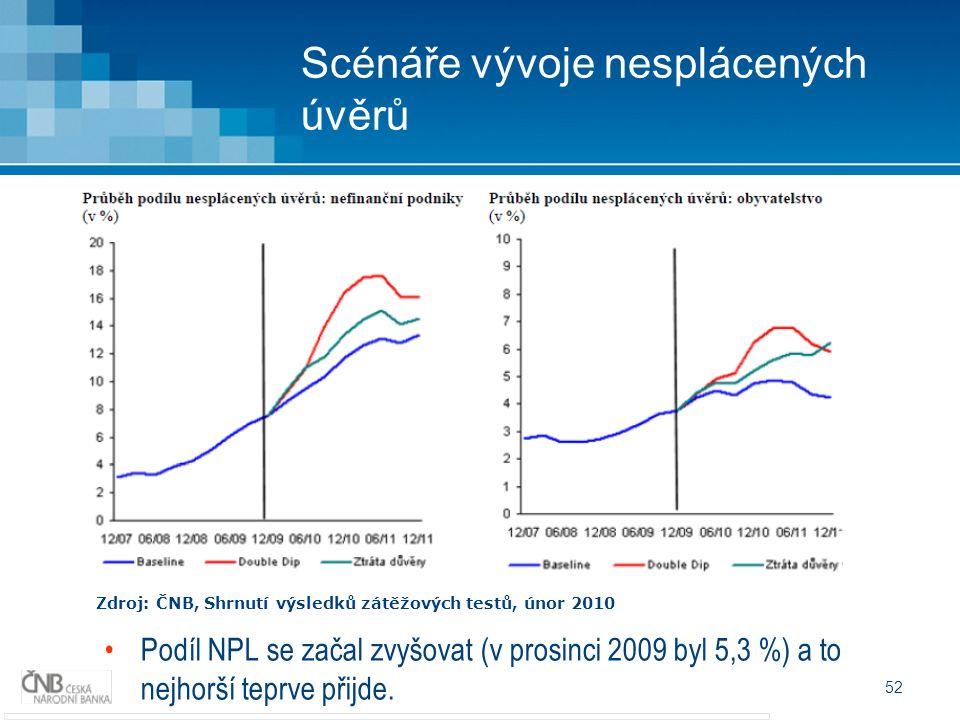 52 Scénáře vývoje nesplácených úvěrů Zdroj: ČNB, Shrnutí výsledků zátěžových testů, únor 2010 Podíl NPL se začal zvyšovat (v prosinci 2009 byl 5,3 %) a to nejhorší teprve přijde.