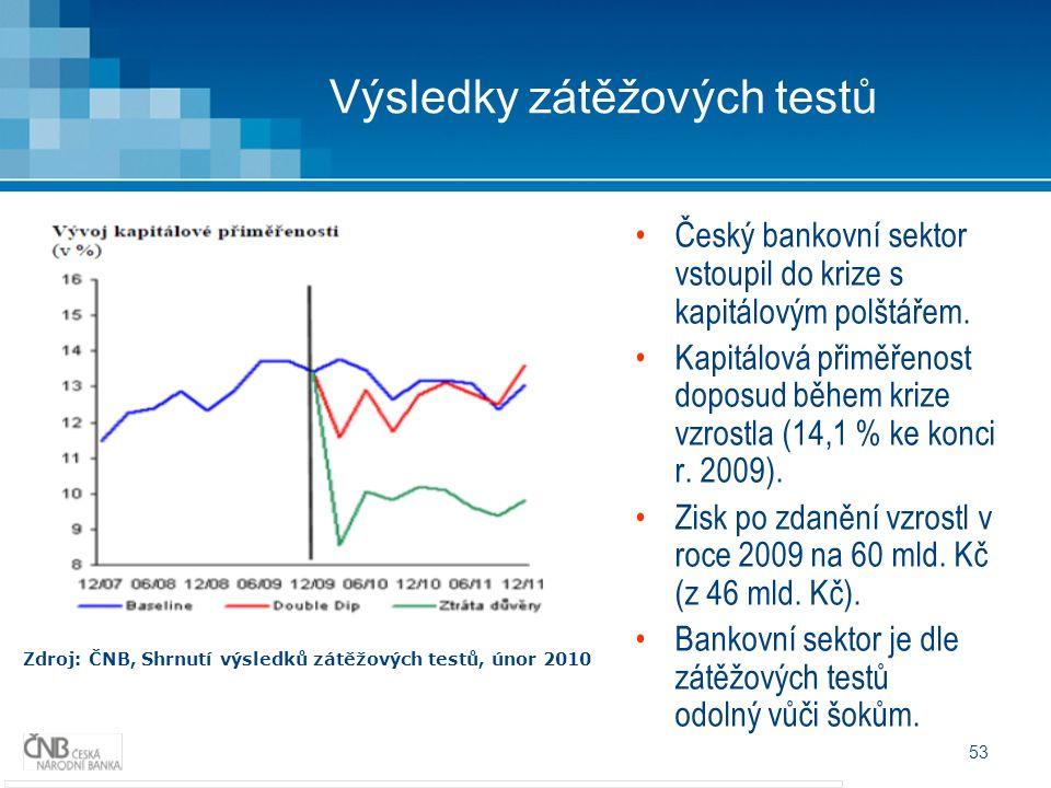 53 Výsledky zátěžových testů Zdroj: ČNB, Shrnutí výsledků zátěžových testů, únor 2010 Český bankovní sektor vstoupil do krize s kapitálovým polštářem.