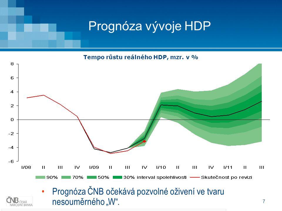 """7 Prognóza vývoje HDP Prognóza ČNB očekává pozvolné oživení ve tvaru nesouměrného """"W ."""