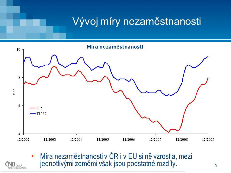 9 Vývoj míry nezaměstnanosti Míra nezaměstnanosti v ČR i v EU silně vzrostla, mezi jednotlivými zeměmi však jsou podstatné rozdíly.