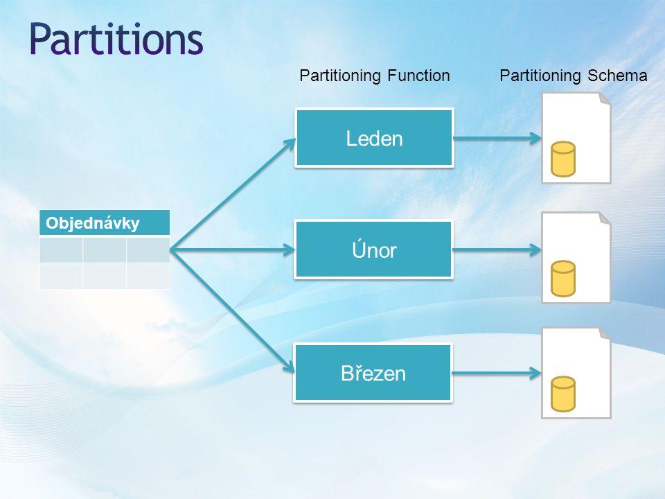Objednávky Leden Únor Březen Partitioning FunctionPartitioning Schema