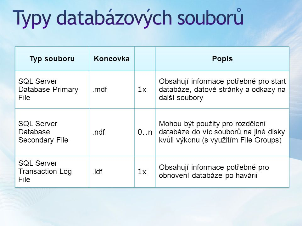 1.Databázi AdventureWorks přidejte filegroup SECONDARY 2.Vytvořte do ní jeden secondary data file 3.Přesuňte tabulku Sales.SalesOrderHeader do filegroup SECONDARY