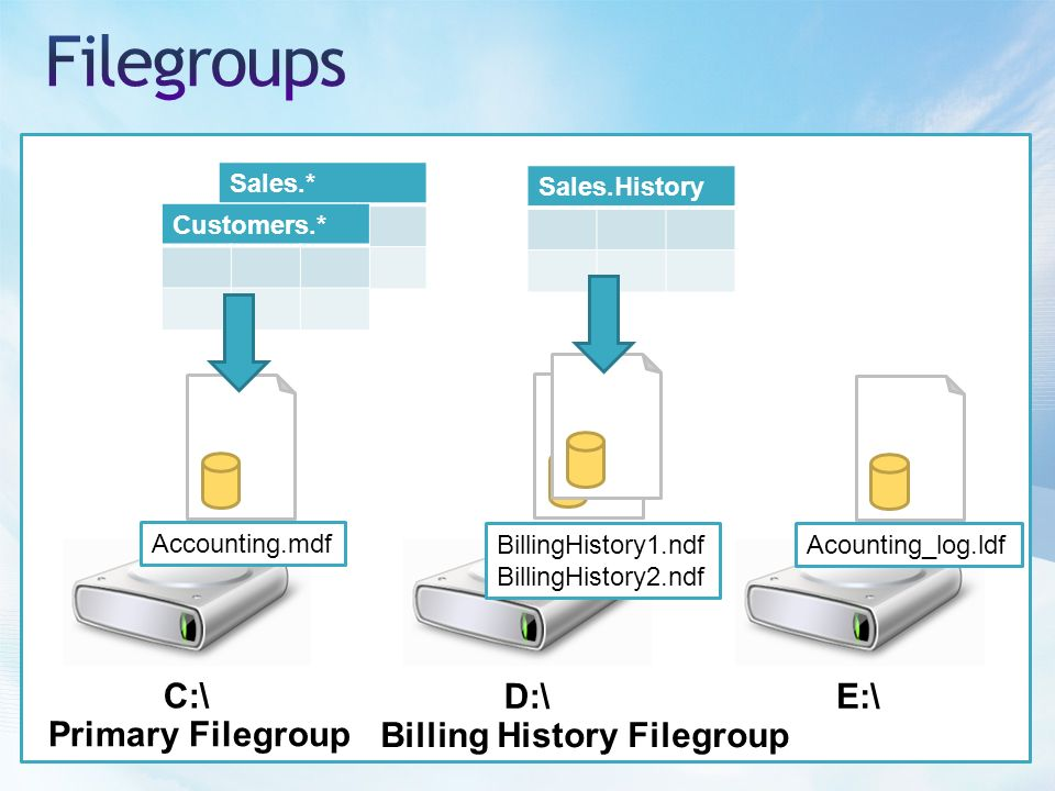 C:\ D:\E:\ Accounting.mdf BillingHistory1.ndf BillingHistory2.ndf Acounting_log.ldf Sales.* Customers.* Sales.History Primary Filegroup Billing History Filegroup