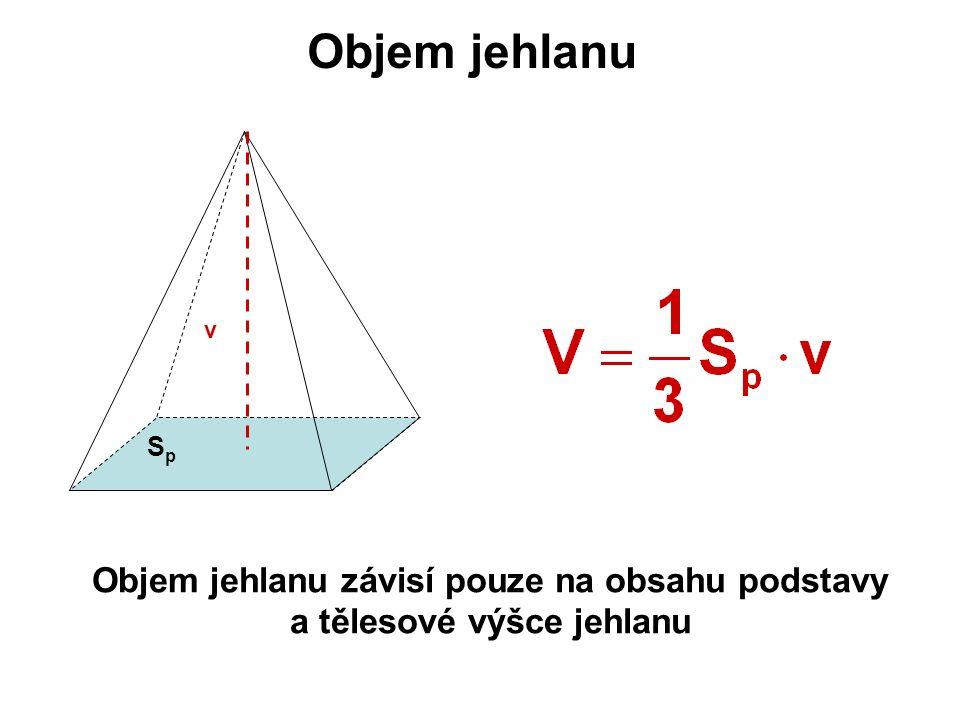 Objem jehlanu SpSp v Objem jehlanu závisí pouze na obsahu podstavy a tělesové výšce jehlanu