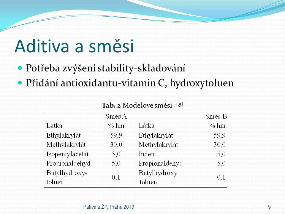 Aditiva a směsi Potřeba zvýšení stability-skladování Přidání antioxidantu-vitamin C, hydroxytoluen Tab.