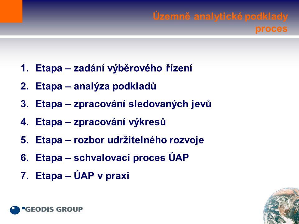 Územně analytické podklady proces 1.Etapa – zadání výběrového řízení 2.Etapa – analýza podkladů 3.Etapa – zpracování sledovaných jevů 4.Etapa – zpracování výkresů 5.Etapa – rozbor udržitelného rozvoje 6.Etapa – schvalovací proces ÚAP 7.Etapa – ÚAP v praxi