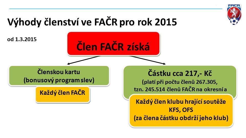 Člen FAČR získá Člen FAČR získá Členskou kartu (bonusový program slev) Členskou kartu (bonusový program slev) Každý člen FAČR Částku cca 217,- Kč (platí při počtu členů 267.305, tzn.